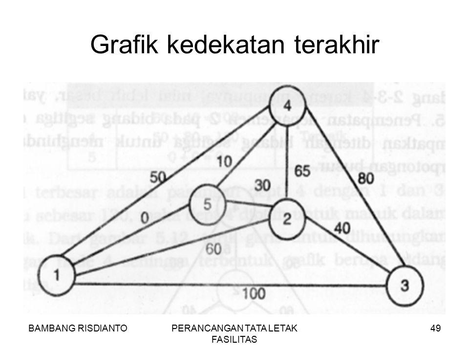 BAMBANG RISDIANTOPERANCANGAN TATA LETAK FASILITAS 49 Grafik kedekatan terakhir