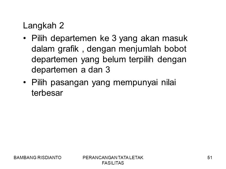 BAMBANG RISDIANTOPERANCANGAN TATA LETAK FASILITAS 51 Langkah 2 Pilih departemen ke 3 yang akan masuk dalam grafik, dengan menjumlah bobot departemen y
