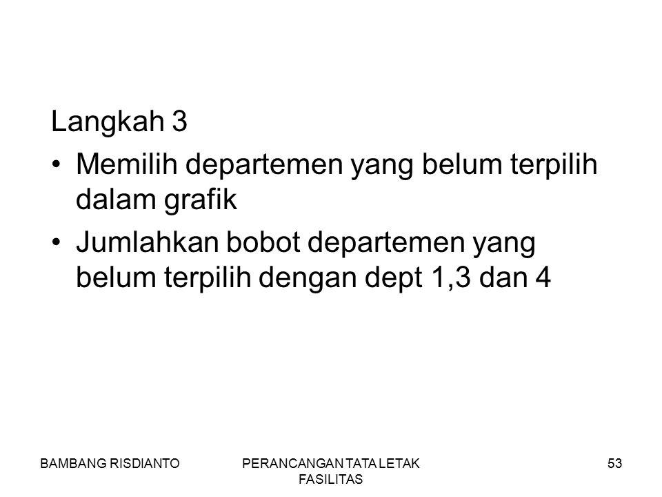 BAMBANG RISDIANTOPERANCANGAN TATA LETAK FASILITAS 53 Langkah 3 Memilih departemen yang belum terpilih dalam grafik Jumlahkan bobot departemen yang bel