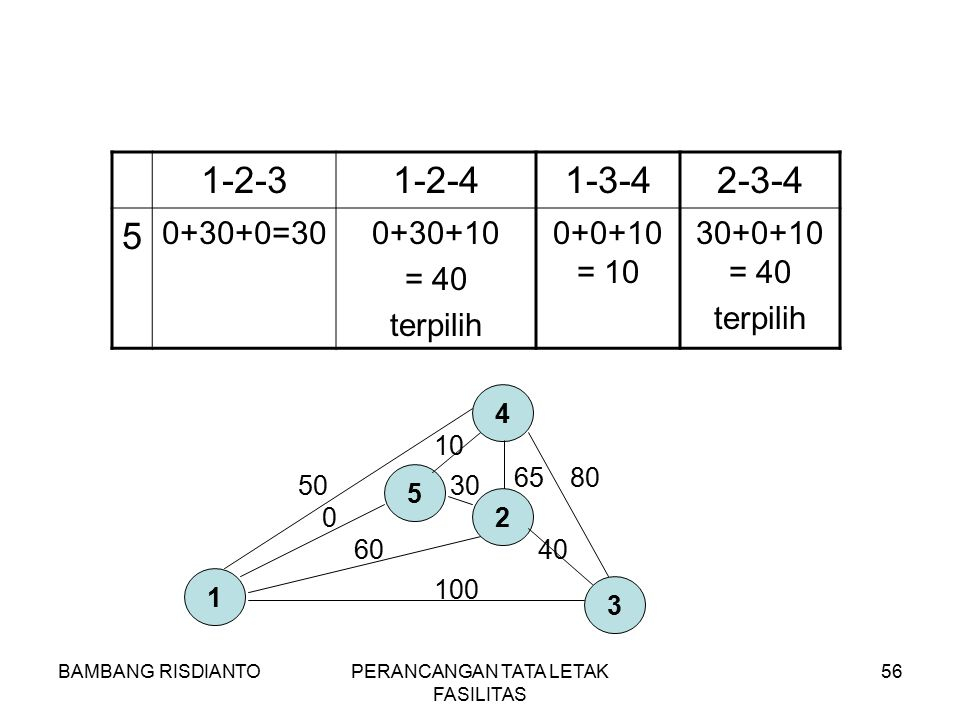 BAMBANG RISDIANTOPERANCANGAN TATA LETAK FASILITAS 56 1-2-31-2-41-3-42-3-4 5 0+30+0=300+30+10 = 40 terpilih 0+0+10 = 10 30+0+10 = 40 terpilih 1 3 4 50