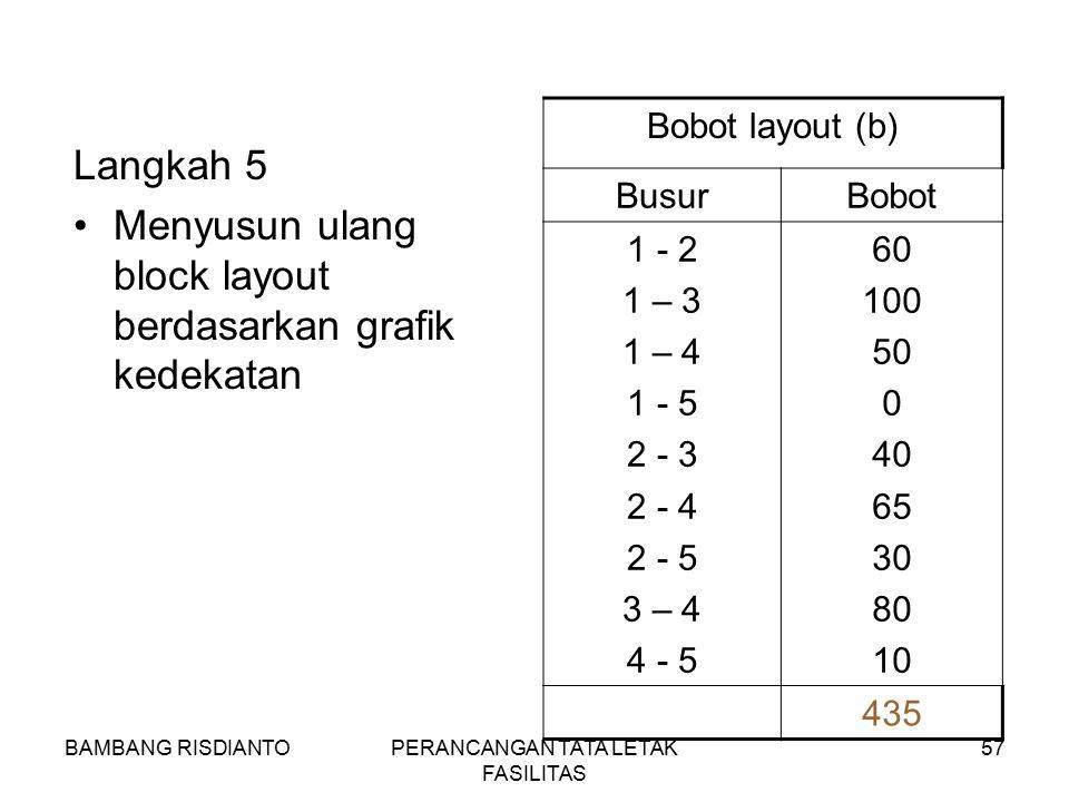 BAMBANG RISDIANTOPERANCANGAN TATA LETAK FASILITAS 57 Langkah 5 Menyusun ulang block layout berdasarkan grafik kedekatan Bobot layout (b) BusurBobot 1