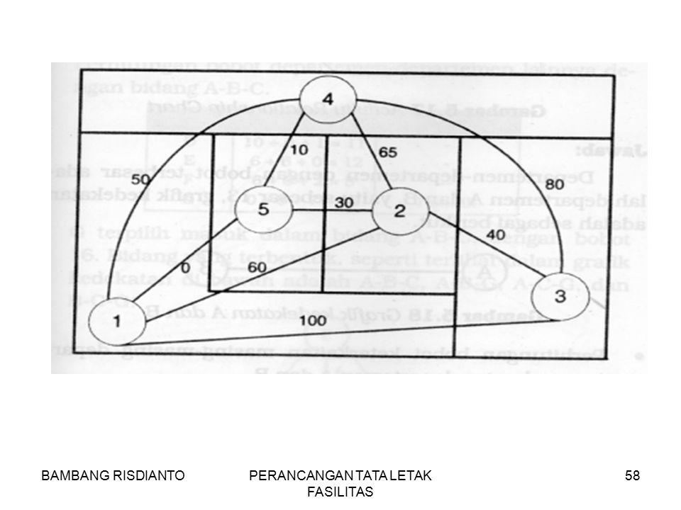 BAMBANG RISDIANTOPERANCANGAN TATA LETAK FASILITAS 58