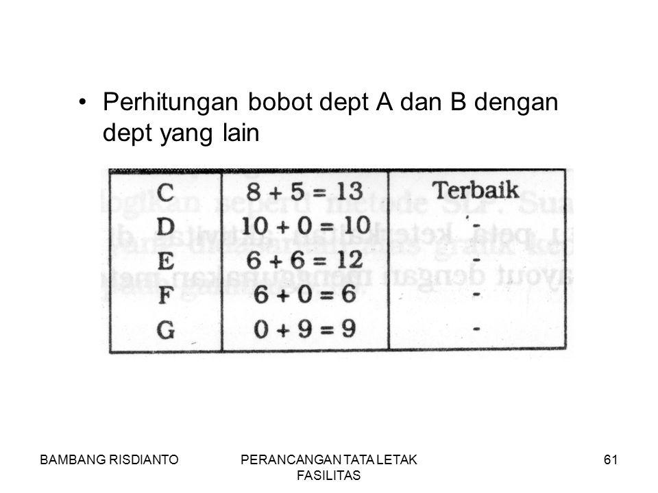 BAMBANG RISDIANTOPERANCANGAN TATA LETAK FASILITAS 61 Perhitungan bobot dept A dan B dengan dept yang lain