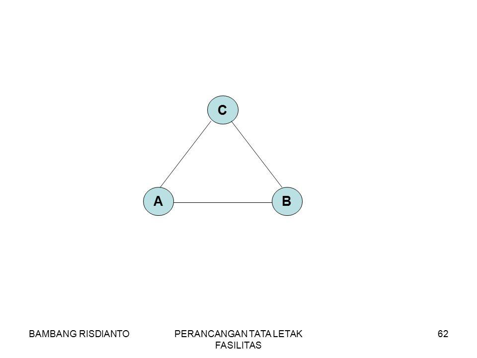 BAMBANG RISDIANTOPERANCANGAN TATA LETAK FASILITAS 62 AB C