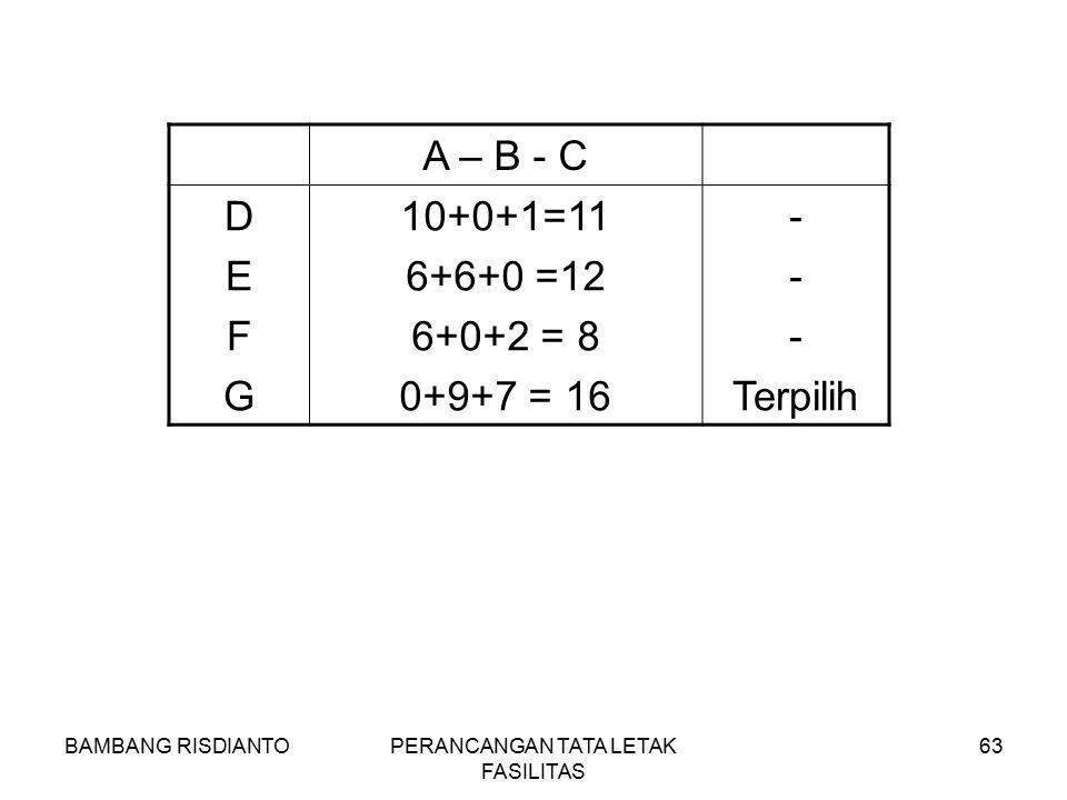 BAMBANG RISDIANTOPERANCANGAN TATA LETAK FASILITAS 63 A – B - C DEFGDEFG 10+0+1=11 6+6+0 =12 6+0+2 = 8 0+9+7 = 16 - Terpilih