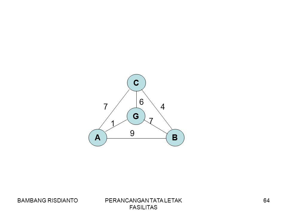 BAMBANG RISDIANTOPERANCANGAN TATA LETAK FASILITAS 64 AB C 7 9 4 G 6 7 1