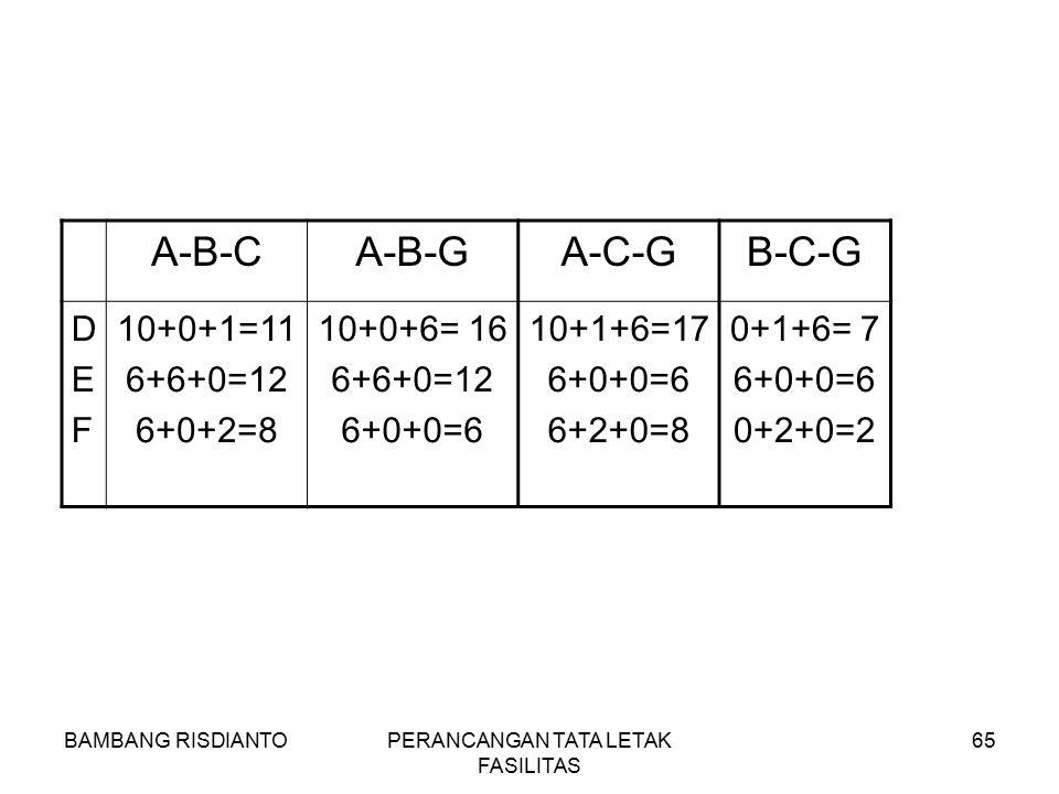 BAMBANG RISDIANTOPERANCANGAN TATA LETAK FASILITAS 65 A-B-CA-B-GA-C-GB-C-G DEFDEF 10+0+1=11 6+6+0=12 6+0+2=8 10+0+6= 16 6+6+0=12 6+0+0=6 10+1+6=17 6+0+