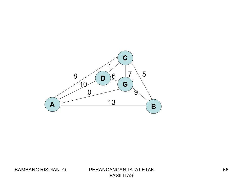 BAMBANG RISDIANTOPERANCANGAN TATA LETAK FASILITAS 66 A B C 8 13 5 G 7 90 D 1 10 6