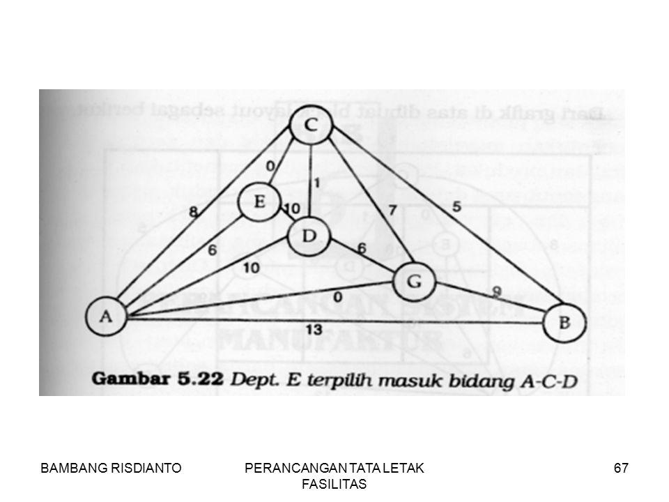 BAMBANG RISDIANTOPERANCANGAN TATA LETAK FASILITAS 67