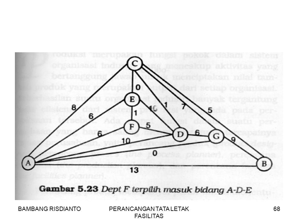 BAMBANG RISDIANTOPERANCANGAN TATA LETAK FASILITAS 68
