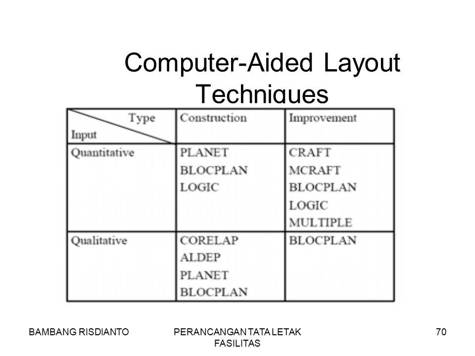 BAMBANG RISDIANTOPERANCANGAN TATA LETAK FASILITAS 70 Computer-Aided Layout Techniques