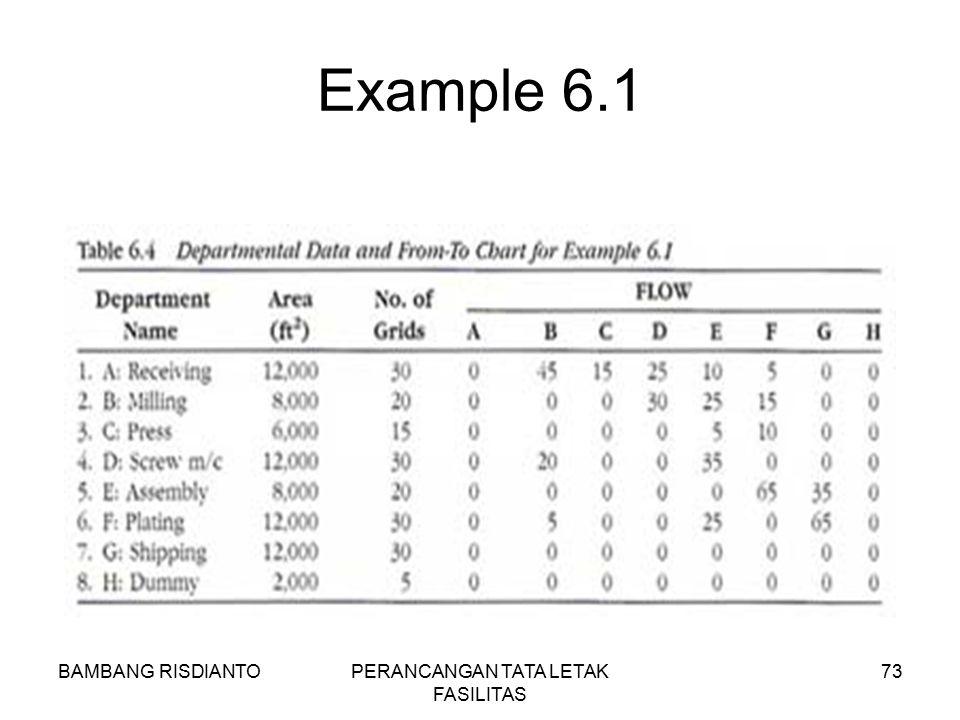BAMBANG RISDIANTOPERANCANGAN TATA LETAK FASILITAS 73 Example 6.1