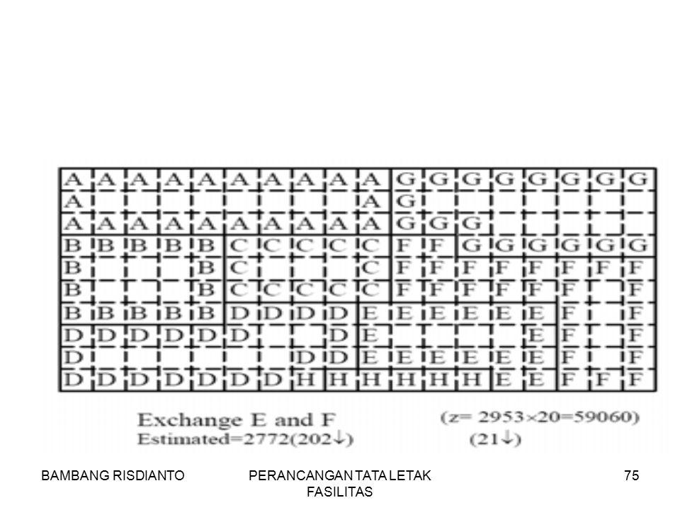 BAMBANG RISDIANTOPERANCANGAN TATA LETAK FASILITAS 75