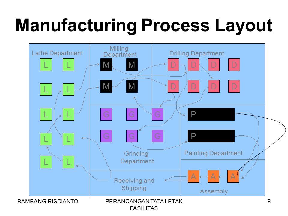 BAMBANG RISDIANTOPERANCANGAN TATA LETAK FASILITAS 8 Manufacturing Process Layout L L L L L L L L L LM M M M D D D D D D D D G G G G G G P P AAA Receiv