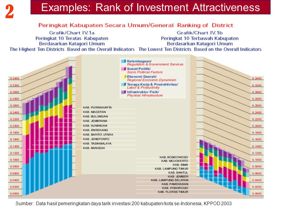 Sumber : Data hasil pemeringkatan daya tarik investasi 200 kabupaten/kota se-Indonesia, KPPOD 2003 2 Examples: Rank of Investment Attractiveness