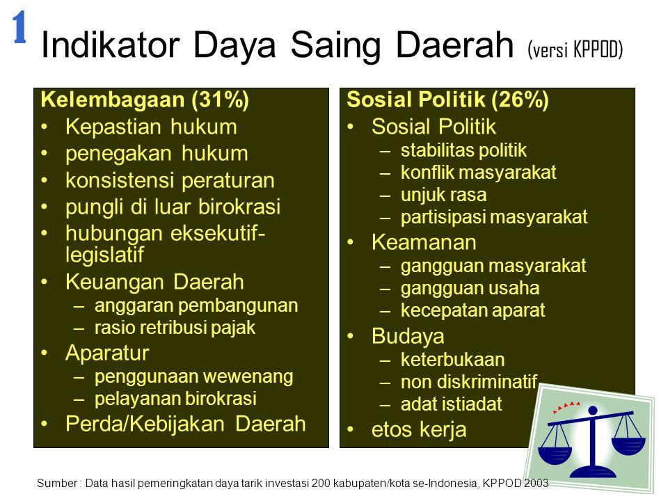 Indikator Daya Saing Daerah (versi KPPOD) Kelembagaan (31%) Kepastian hukum penegakan hukum konsistensi peraturan pungli di luar birokrasi hubungan ek