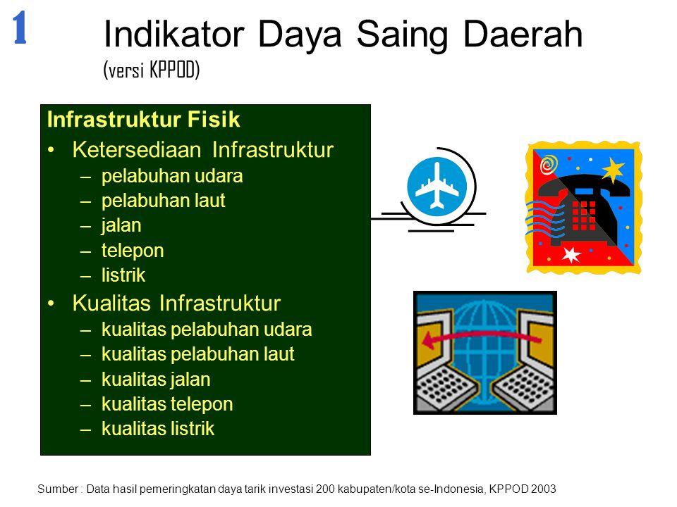 Infrastruktur Fisik Ketersediaan Infrastruktur –pelabuhan udara –pelabuhan laut –jalan –telepon –listrik Kualitas Infrastruktur –kualitas pelabuhan ud