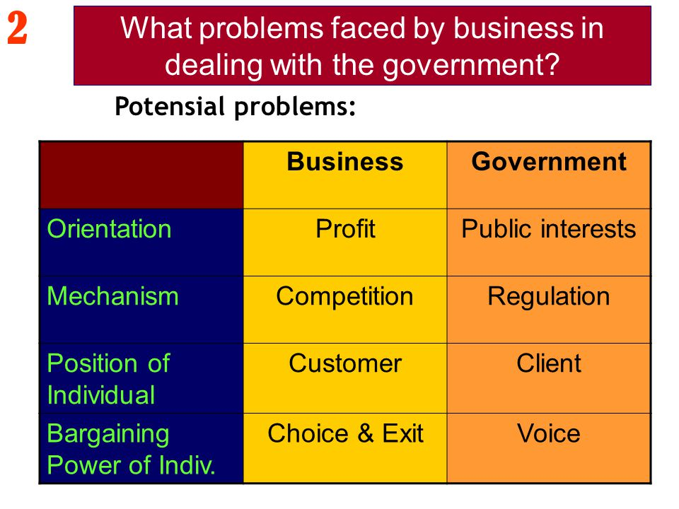 BusinessGovernment OrientationProfitPublic interests MechanismCompetitionRegulation Position of Individual CustomerClient Bargaining Power of Indiv. C