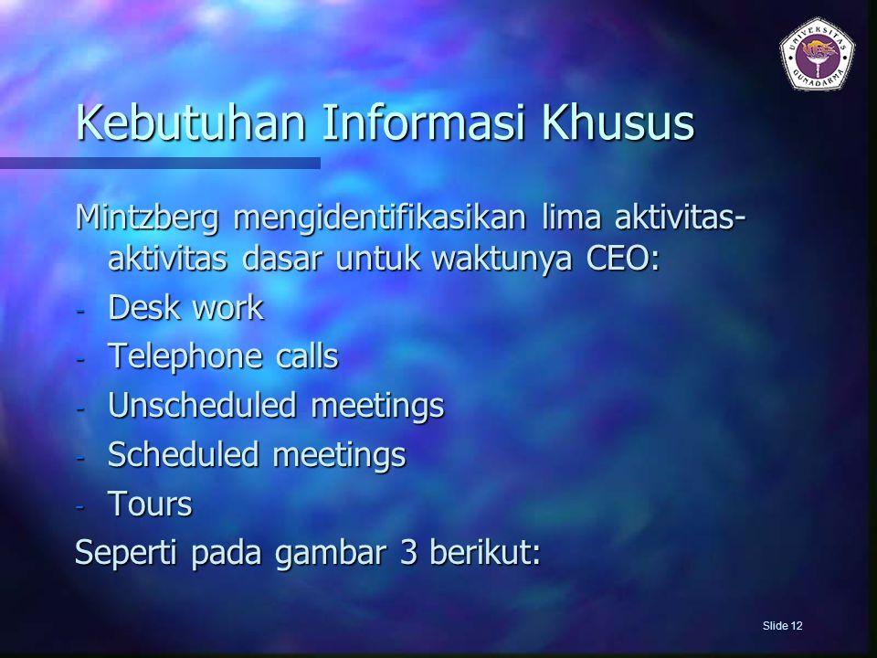 Kebutuhan Informasi Khusus Mintzberg mengidentifikasikan lima aktivitas- aktivitas dasar untuk waktunya CEO: - Desk work - Telephone calls - Unschedul