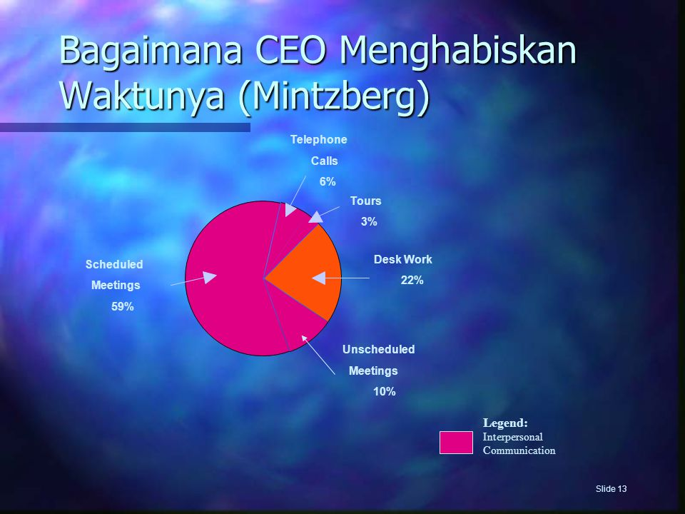 Slide 13 Bagaimana CEO Menghabiskan Waktunya (Mintzberg) Desk Work 22% Unscheduled Meetings 10% Telephone Calls 6% Scheduled Meetings 59% Tours 3% Legend: Interpersonal Communication