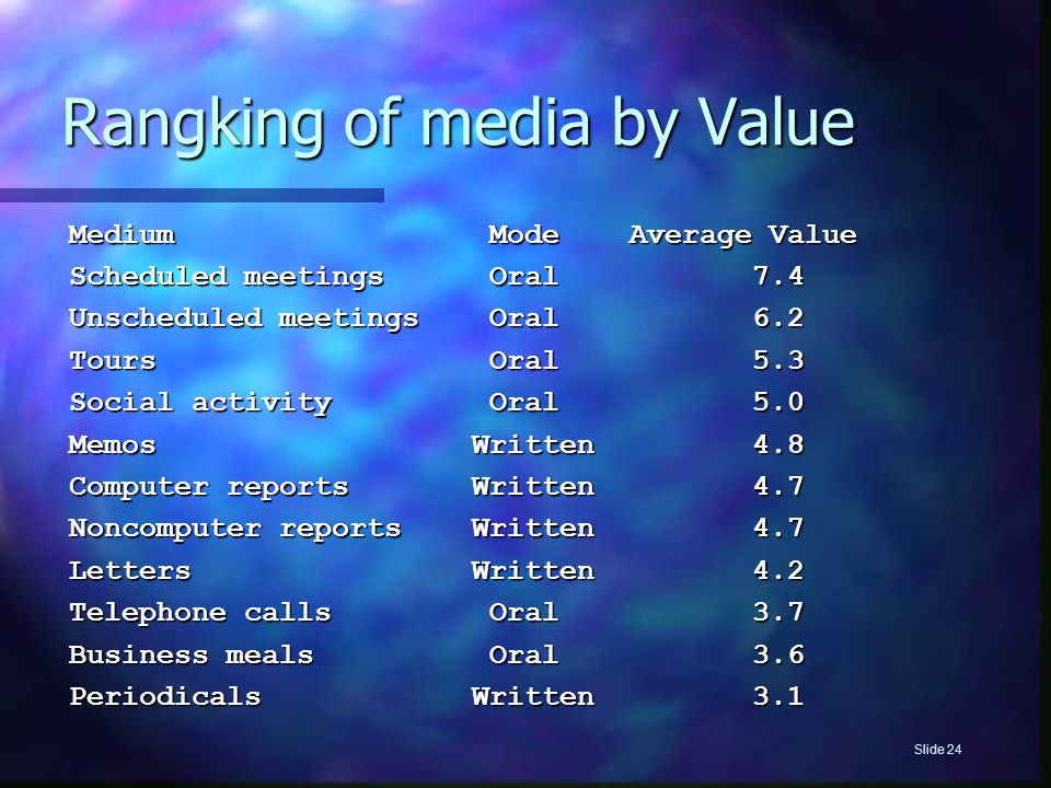 Slide 24 Medium Mode Average Value Scheduled meetings Oral 7.4 Unscheduled meetings Oral 6.2 Tours Oral 5.3 Social activity Oral 5.0 Memos Written 4.8 Computer reports Written 4.7 Noncomputer reports Written 4.7 Letters Written 4.2 Telephone calls Oral 3.7 Business meals Oral 3.6 Periodicals Written 3.1 Rangking of media by Value