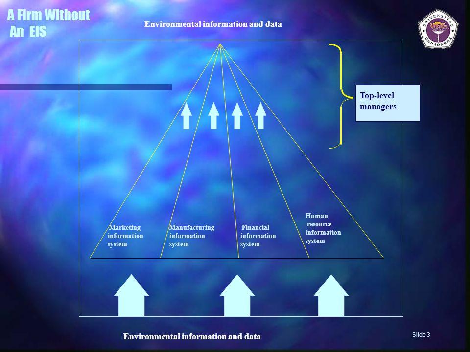 Bagaimana CEO Menghabiskan Waktunya (Mintzberg) Dia menekankan peran sistem informal yang mengkomunikasikan informasi lisan, dan menyimpulkan: Akan nampak bahwa lebih penting bagi manajer untuk mendapatkan informasi dengan cepat dan secara efisien dibandingkan mendapatkan informasi secara formal Slide 14