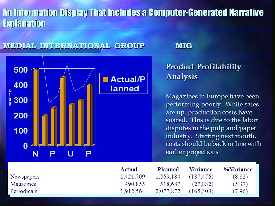 Slide 38 Product Profitability Analysis Magazines in Europe have been performing poorly.