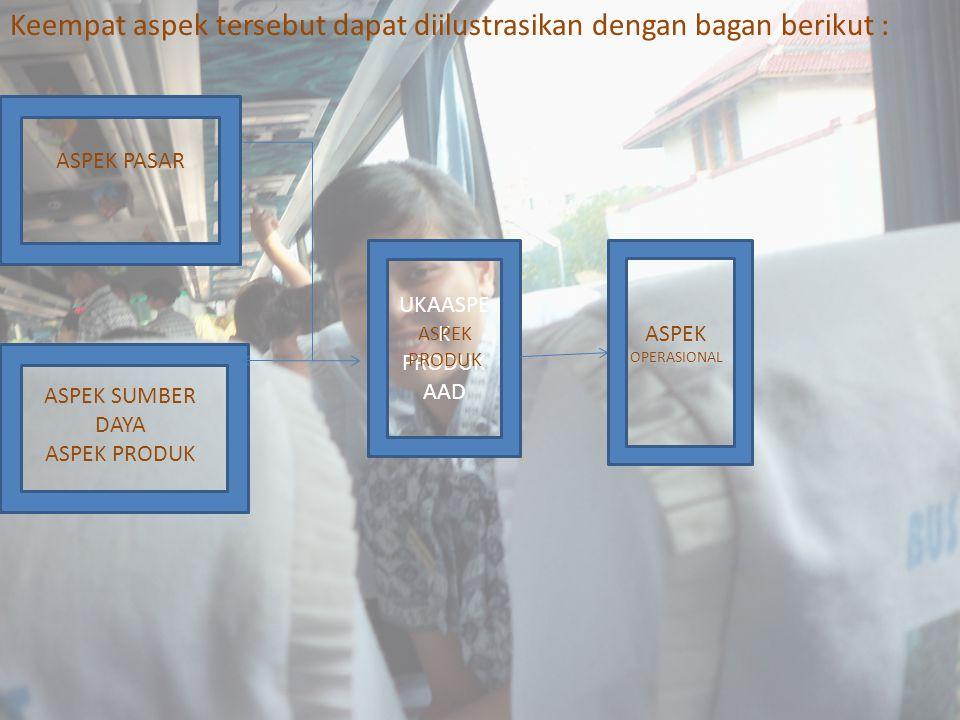 Keempat aspek tersebut dapat diilustrasikan dengan bagan berikut : ASPEK SUMBER DAYA ASPEK PRODUK ASPEK PASAR UKAASPE K PRODUK AAD ASPEK PRODUK ASPEK