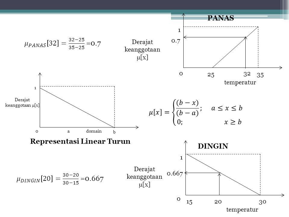 0 1 2535 temperatur Derajat keanggotaan µ[x] 32 0.7 PANAS 0 1 a b domain Derajat keanggotaan µ[x] Representasi Linear Turun 0 1 15 30 temperatur Deraj