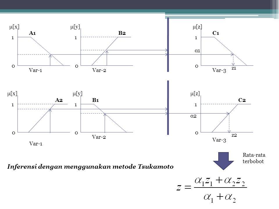 1 0 Var-1 μ[x] A1B2 μ[y] 1 0 Var-2 1 0 Var-3 μ[z] C1 α1α1 z1 A2 μ[x] 1 0 Var-1 1 0 Var-2 μ[y] B1C2 μ[z] 1 0 Var-3 α2α2 z2 Rata-rata terbobot Inferensi