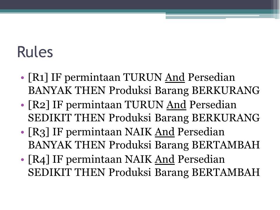 Rules [R1] IF permintaan TURUN And Persedian BANYAK THEN Produksi Barang BERKURANG [R2] IF permintaan TURUN And Persedian SEDIKIT THEN Produksi Barang
