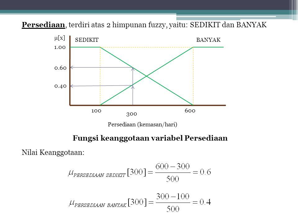 SEDIKITBANYAK 100600 300 0.40 0.60 μ[x] Persediaan (kemasan/hari) Persediaan, terdiri atas 2 himpunan fuzzy, yaitu: SEDIKIT dan BANYAK Fungsi keanggot