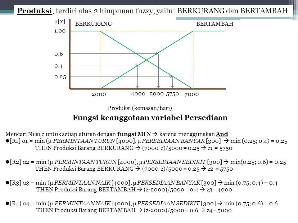 BERKURANGBERTAMBAH 20007000 μ[x] Produksi (kemasan/hari) Produksi, terdiri atas 2 himpunan fuzzy, yaitu: BERKURANG dan BERTAMBAH Fungsi keanggotaan va