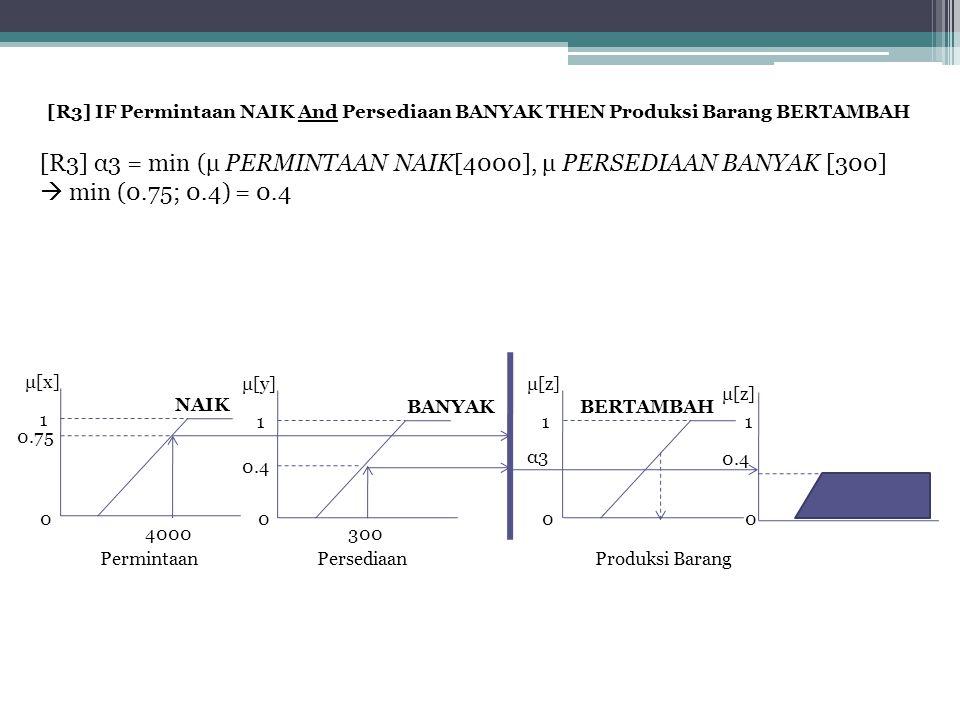 [R3] IF Permintaan NAIK And Persediaan BANYAK THEN Produksi Barang BERTAMBAH [R3] α3 = min (μ PERMINTAAN NAIK[4000], μ PERSEDIAAN BANYAK [300]  min (