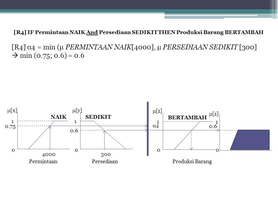 [R4] IF Permintaan NAIK And Persediaan SEDIKIT THEN Produksi Barang BERTAMBAH [R4] α4 = min (μ PERMINTAAN NAIK[4000], μ PERSEDIAAN SEDIKIT [300]  min