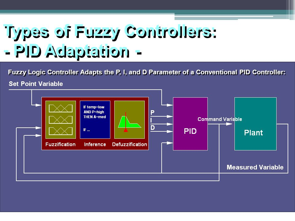 Types of Fuzzy Controllers: - PID Adaptation - Types of Fuzzy Controllers: - PID Adaptation - Fuzzy Logic Controller Adapts the P, I, and D Parameter