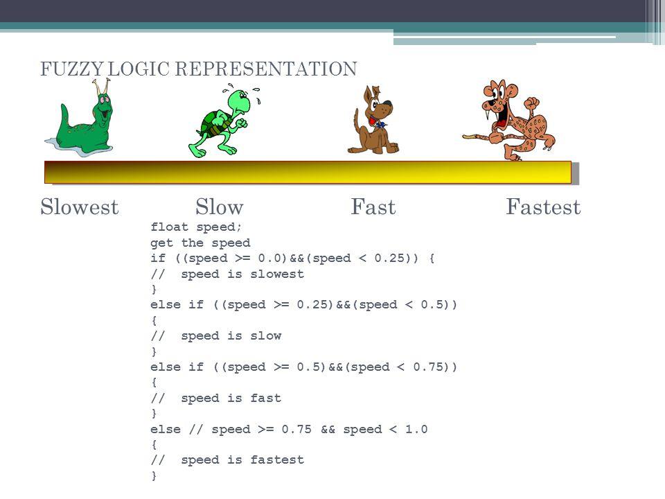 FUZZY LOGIC REPRESENTATION SlowestFastest float speed; get the speed if ((speed >= 0.0)&&(speed < 0.25)) { // speed is slowest } else if ((speed >= 0.