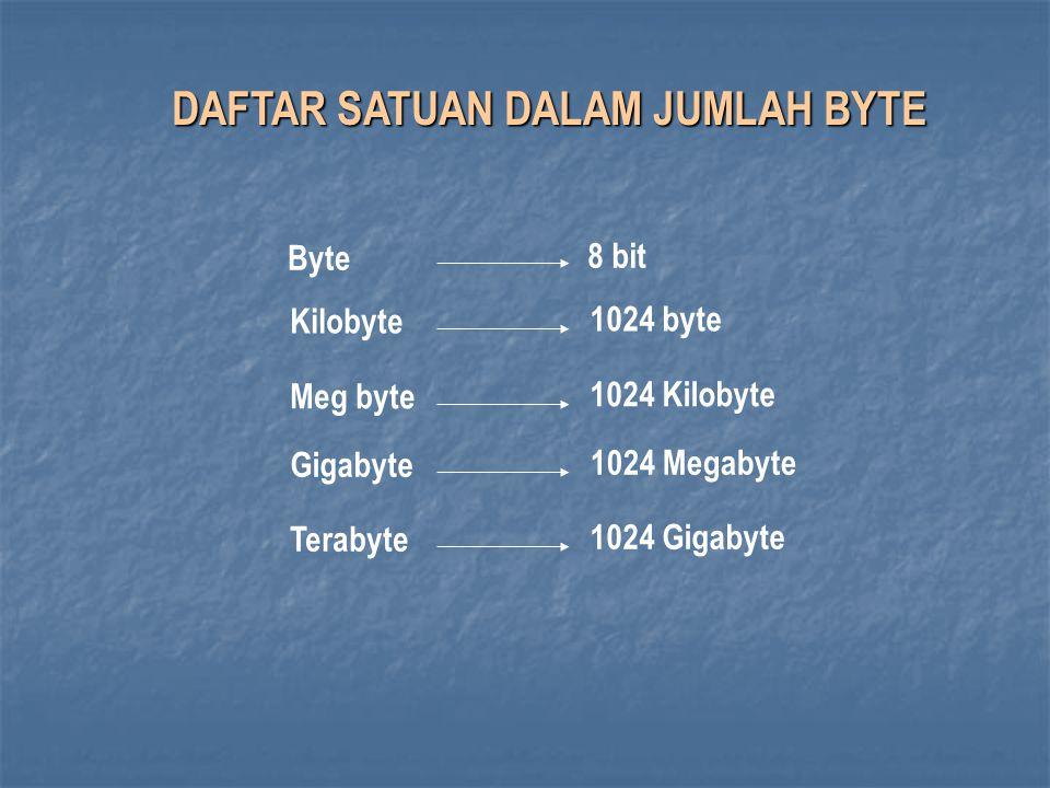 Byte 8 bit Kilobyte 1024 byte Meg byte 1024 Kilobyte Gigabyte 1024 Megabyte Terabyte 1024 Gigabyte DAFTAR SATUAN DALAM JUMLAH BYTE