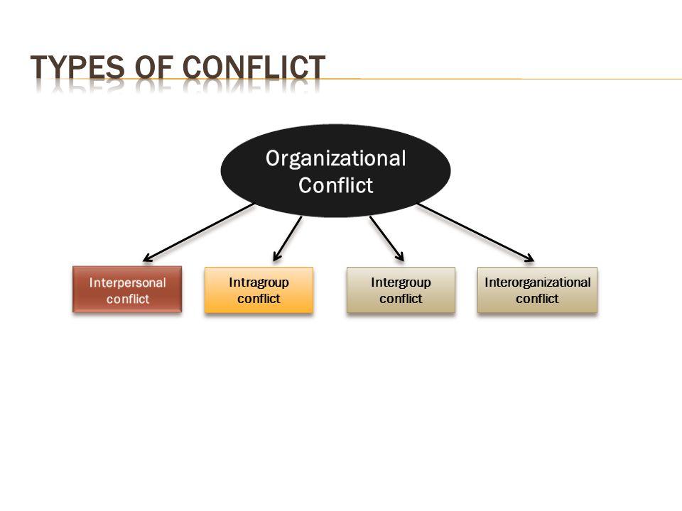 Intragroup conflict Intergroup conflict Interorganizational conflict