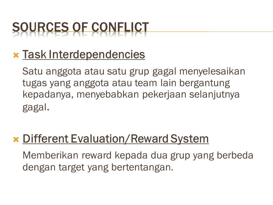  Task Interdependencies Satu anggota atau satu grup gagal menyelesaikan tugas yang anggota atau team lain bergantung kepadanya, menyebabkan pekerjaan