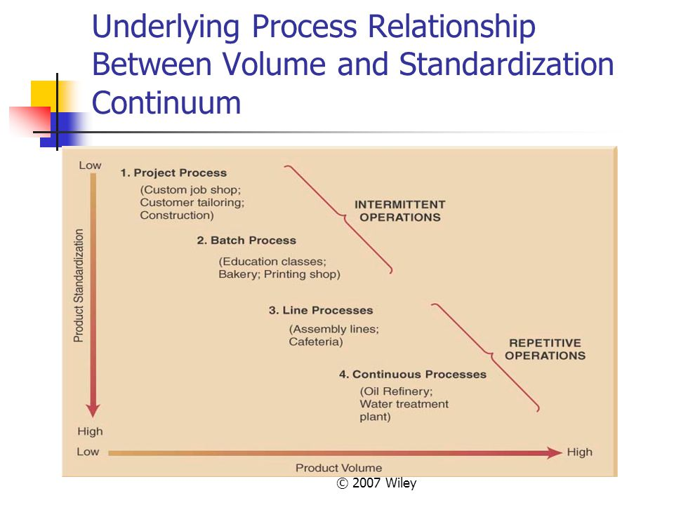 © 2007 Wiley Underlying Process Relationship Between Volume and Standardization Continuum
