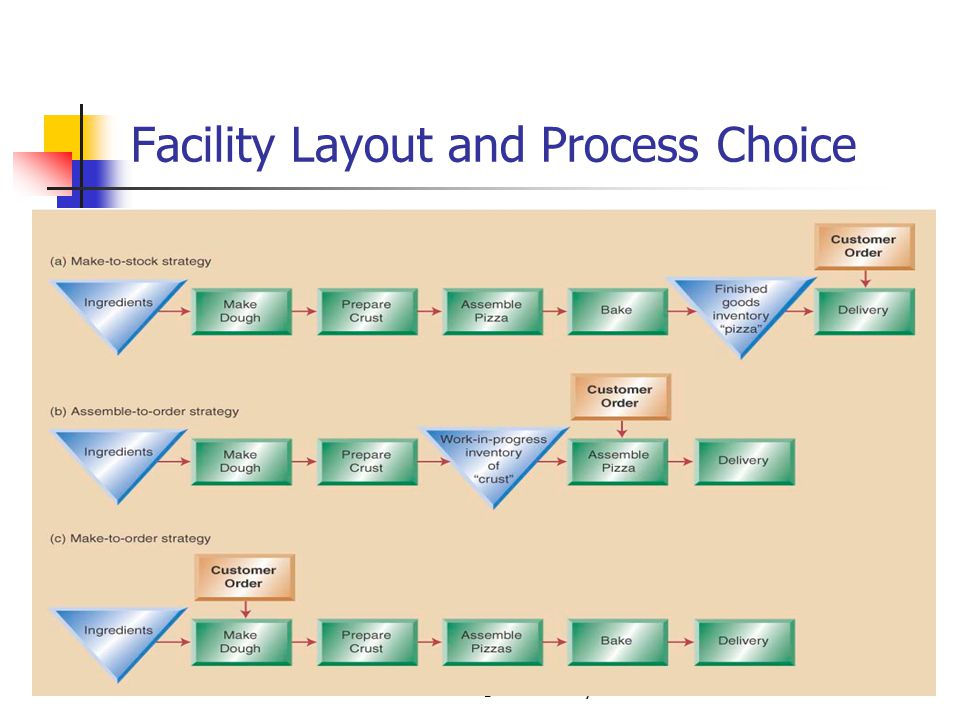 © 2007 Wiley Facility Layout and Process Choice