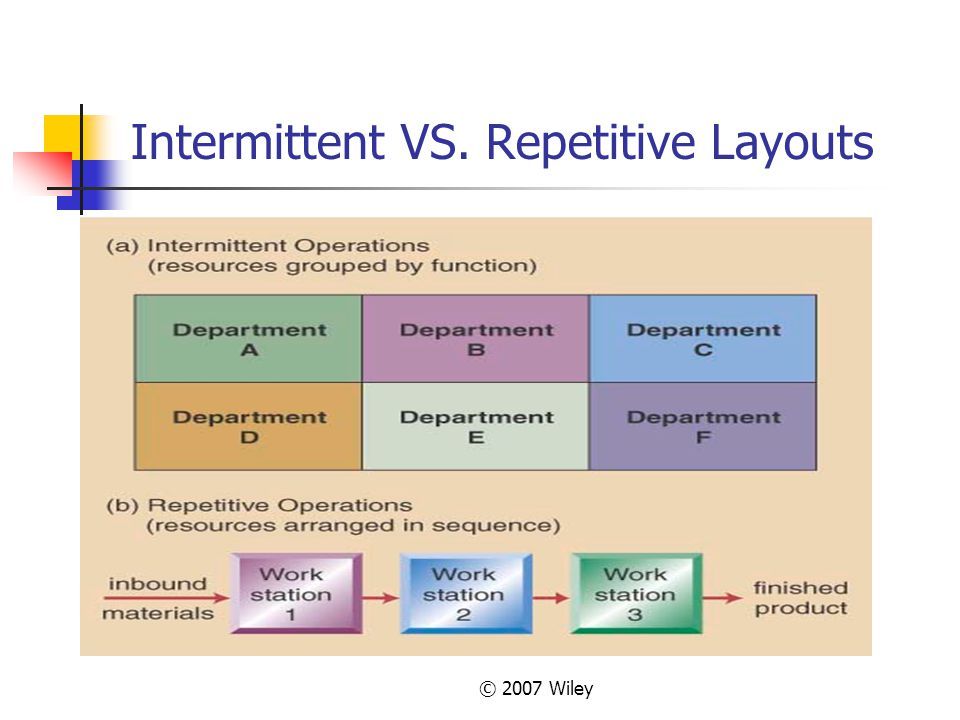 © 2007 Wiley Intermittent VS. Repetitive Layouts