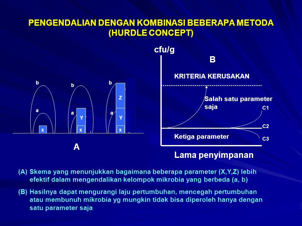 PENGENDALIAN DENGAN KOMBINASI BEBERAPA METODA (HURDLE CONCEPT) xx Y Z a b a b b Lama penyimpanan Ketiga parameter Salah satu parameter saja KRITERIA KERUSAKAN cfu/g (A)Skema yang menunjukkan bagaimana beberapa parameter (X,Y,Z) lebih efektif dalam mengendalikan kelompok mikrobia yang berbeda (a, b) (B)Hasilnya dapat mengurangi laju pertumbuhan, mencegah pertumbuhan atau membunuh mikrobia yg mungkin tidak bisa diperoleh hanya dengan satu parameter saja C1 C2 C3 x Y a A B