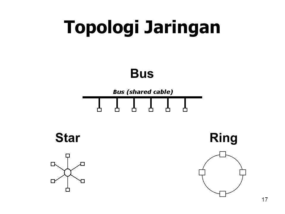 17 Topologi Jaringan Bus StarRing