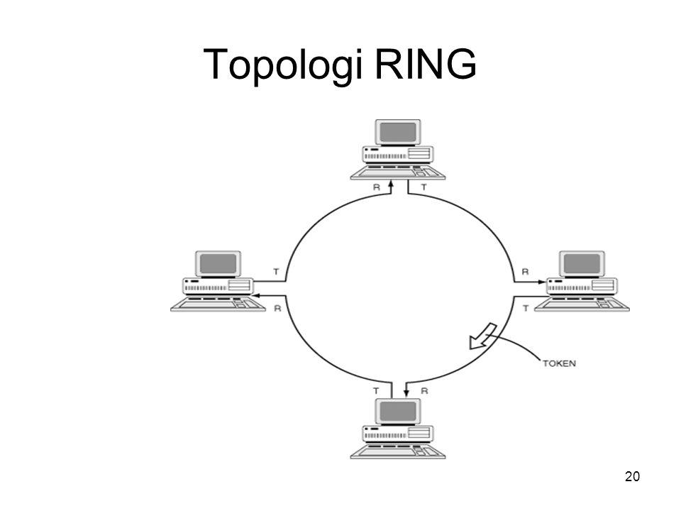 20 Topologi RING