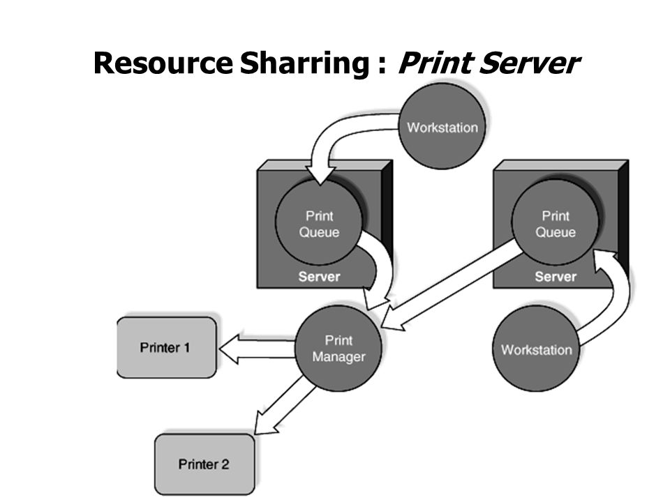 5 Resource Sharring : Print Server