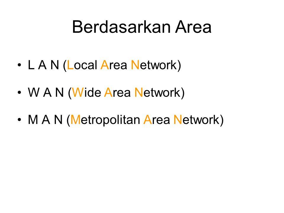 Berdasarkan Area L A N (Local Area Network) W A N (Wide Area Network) M A N (Metropolitan Area Network)