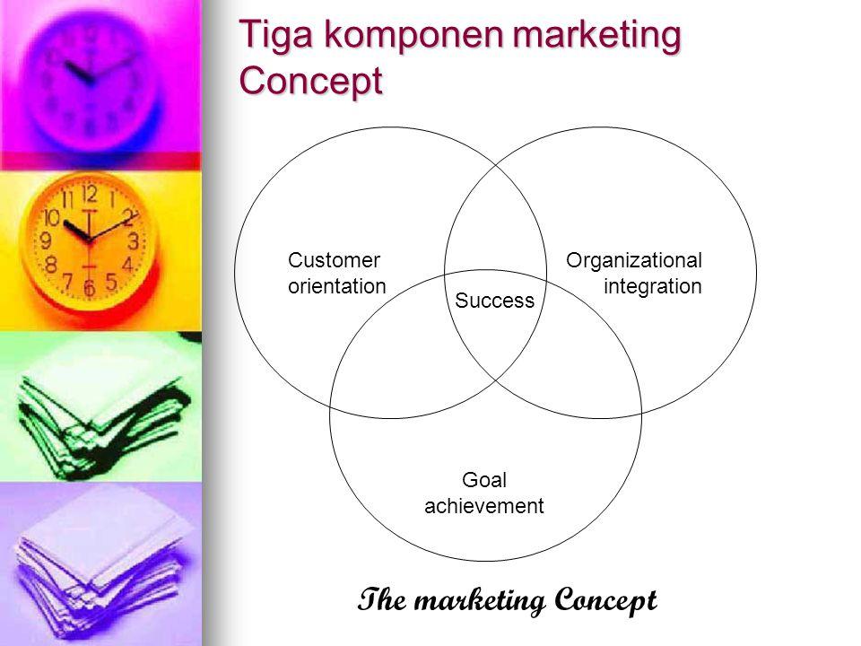 Tiga komponen marketing Concept Customer orientation Organizational integration Goal achievement Success The marketing Concept