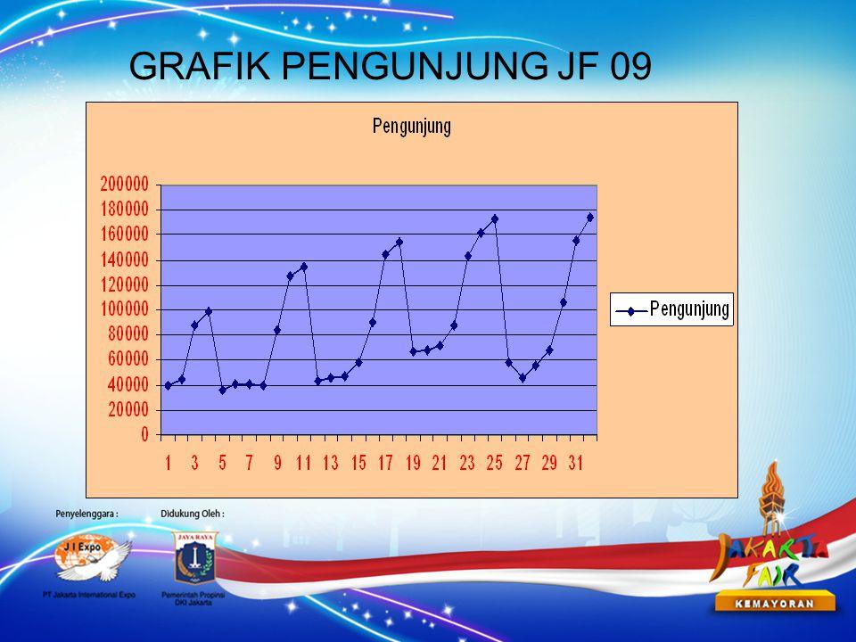 GRAFIK PENGUNJUNG JF 09